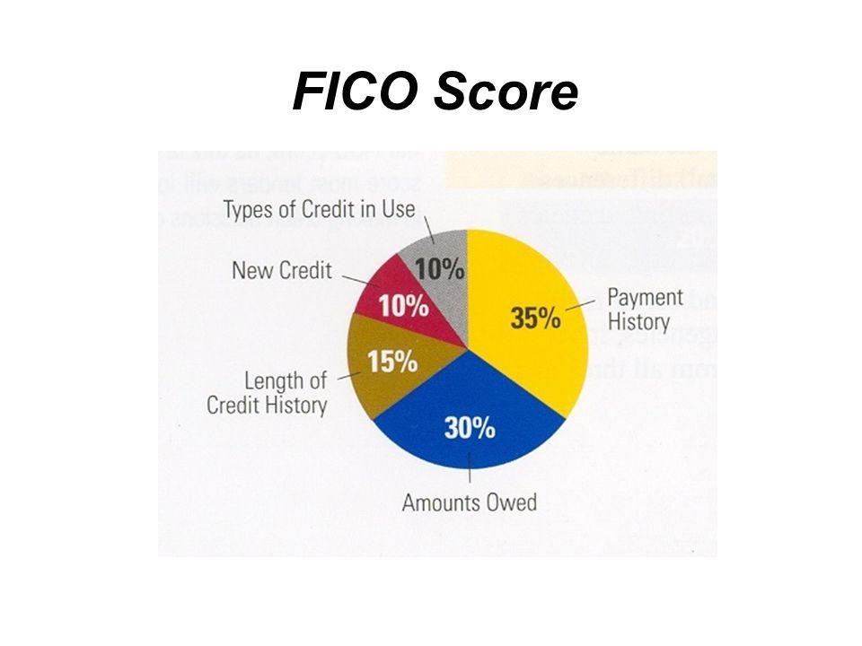 FICO Score Source: Fair Isaac Corporation