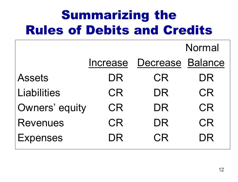 12 Summarizing the Rules of Debits and Credits Normal Increase Decrease Balance AssetsDRCRDR LiabilitiesCRDRCR Owners equity CRDRCR RevenuesCRDRCR Expenses DRCRDR