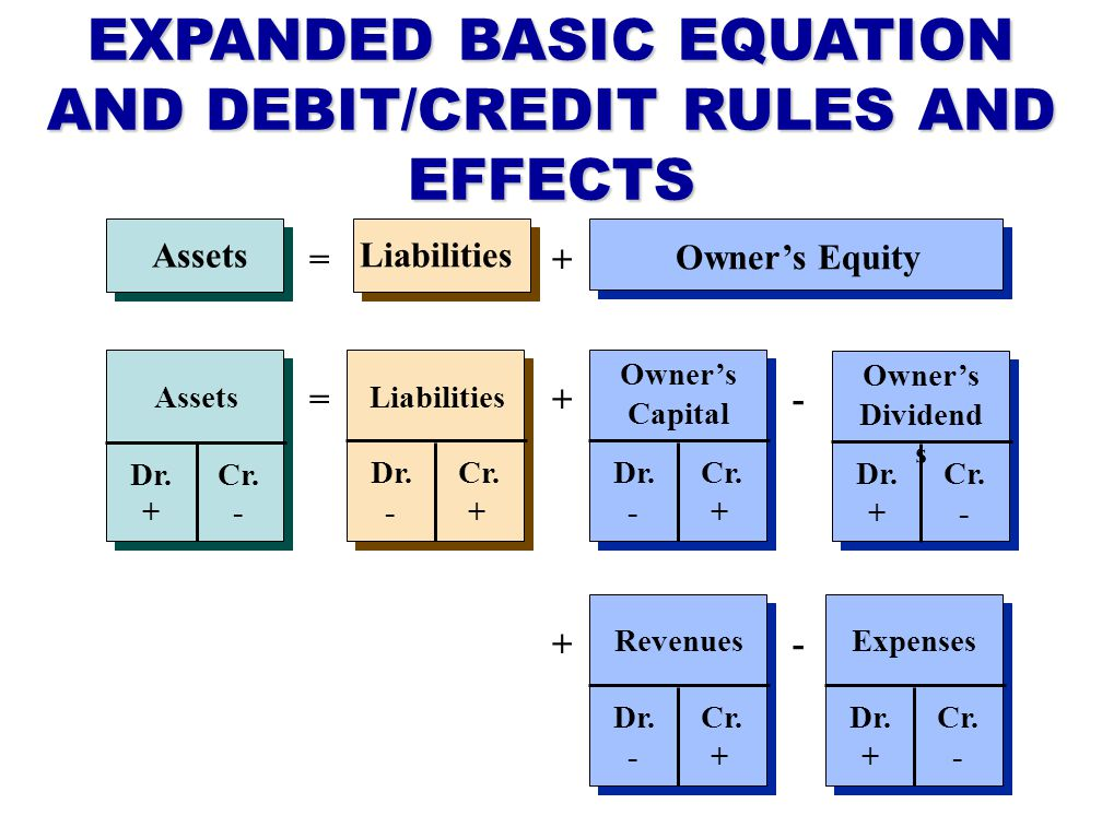 EXPANDED BASIC EQUATION AND DEBIT/CREDIT RULES AND EFFECTS Liabilities Assets Owners Equity =+- += +- Assets Dr.Cr.