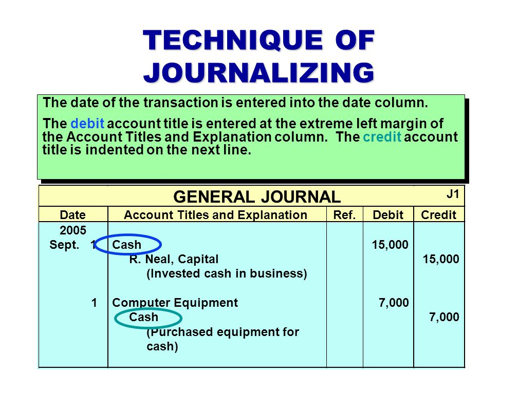 TECHNIQUE OF JOURNALIZING The date of the transaction is entered into the date column.