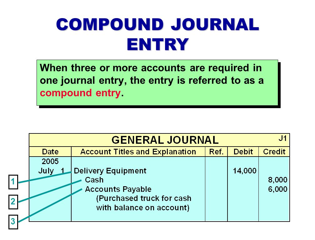 When three or more accounts are required in one journal entry, the entry is referred to as a compound entry.