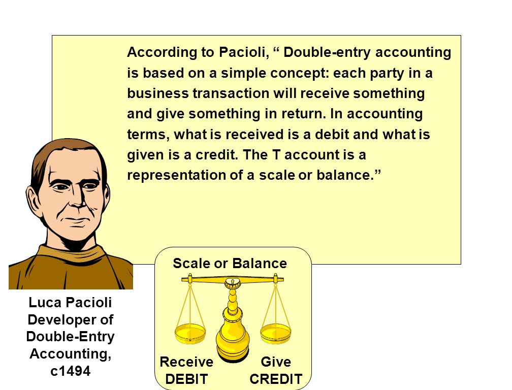 According to Pacioli, Double-entry accounting is based on a simple concept: each party in a business transaction will receive something and give something in return.