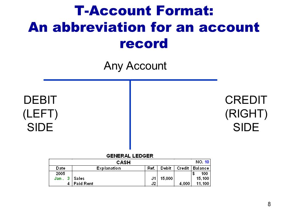 8 Any Account DEBIT (LEFT) SIDE CREDIT (RIGHT) SIDE T-Account Format: An abbreviation for an account record