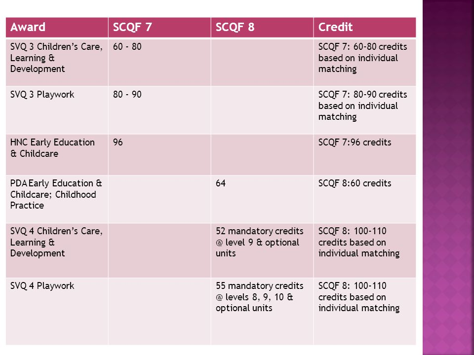 AwardSCQF 7SCQF 8Credit SVQ 3 Childrens Care, Learning & Development 60 - 80SCQF 7: 60-80 credits based on individual matching SVQ 3 Playwork80 - 90SCQF 7: 80-90 credits based on individual matching HNC Early Education & Childcare 96SCQF 7:96 credits PDA Early Education & Childcare; Childhood Practice 64SCQF 8:60 credits SVQ 4 Childrens Care, Learning & Development 52 mandatory credits @ level 9 & optional units SCQF 8: 100-110 credits based on individual matching SVQ 4 Playwork55 mandatory credits @ levels 8, 9, 10 & optional units SCQF 8: 100-110 credits based on individual matching