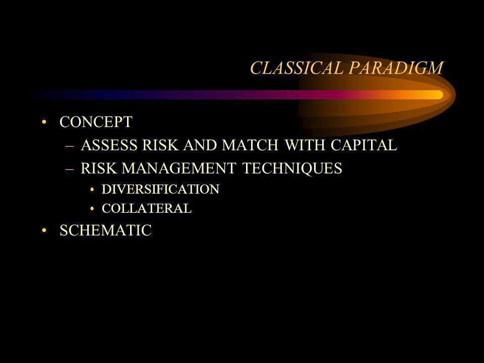 CLASSICAL PARADIGM CONCEPT –ASSESS RISK AND MATCH WITH CAPITAL –RISK MANAGEMENT TECHNIQUES DIVERSIFICATION COLLATERAL SCHEMATIC