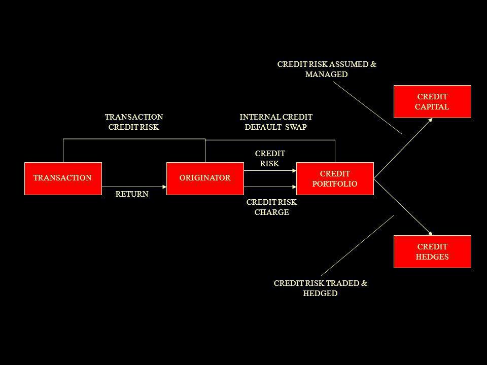 TRANSACTION RETURN TRANSACTION CREDIT RISK ORIGINATOR INTERNAL CREDIT DEFAULT SWAP CREDIT RISK CREDIT RISK CHARGE CREDIT PORTFOLIO CREDIT CAPITAL CREDIT HEDGES CREDIT RISK TRADED & HEDGED CREDIT RISK ASSUMED & MANAGED