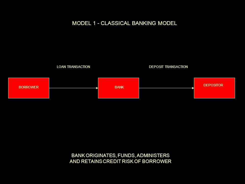 BORROWERBANK DEPOSITOR MODEL 1 - CLASSICAL BANKING MODEL LOAN TRANSACTIONDEPOSIT TRANSACTION BANK ORIGINATES, FUNDS, ADMINISTERS AND RETAINS CREDIT RI