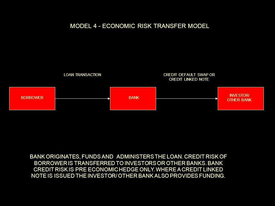 BORROWERBANK INVESTOR/ OTHER BANK MODEL 4 - ECONOMIC RISK TRANSFER MODEL LOAN TRANSACTIONCREDIT DEFAULT SWAP OR CREDIT LINKED NOTE BANK ORIGINATES, FUNDS AND ADMINISTERS THE LOAN.