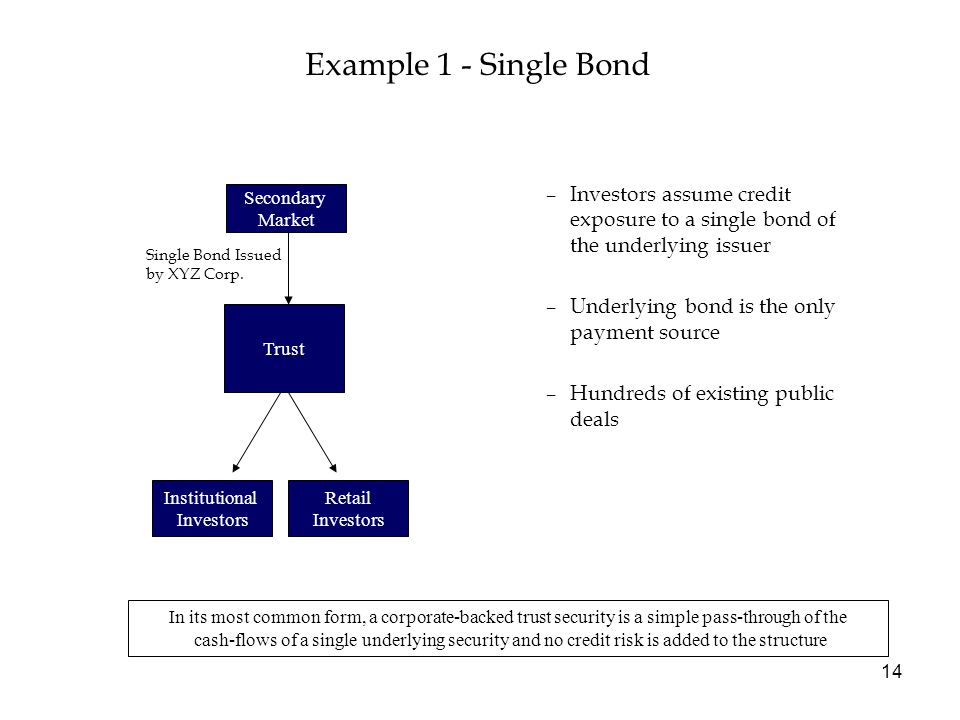 14 –Investors assume credit exposure to a single bond of the underlying issuer –Underlying bond is the only payment source –Hundreds of existing public deals Example 1 - Single Bond Secondary Market Trust Single Bond Issued by XYZ Corp.