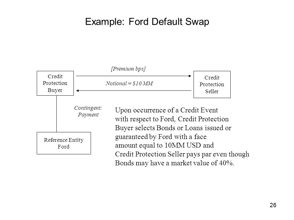 26 Example: Ford Default Swap Credit Protection Buyer Credit Protection Seller Reference Entity Ford [Premium bps] Notional = $10 MM Contingent: Payment Upon occurrence of a Credit Event with respect to Ford, Credit Protection Buyer selects Bonds or Loans issued or guaranteed by Ford with a face amount equal to 10MM USD and Credit Protection Seller pays par even though Bonds may have a market value of 40%.