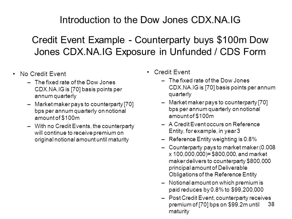38 Introduction to the Dow Jones CDX.NA.IG Credit Event Example - Counterparty buys $100m Dow Jones CDX.NA.IG Exposure in Unfunded / CDS Form No Credit Event –The fixed rate of the Dow Jones CDX.NA.IG is [70] basis points per annum quarterly –Market maker pays to counterparty [70] bps per annum quarterly on notional amount of $100m –With no Credit Events, the counterparty will continue to receive premium on original notional amount until maturity Credit Event –The fixed rate of the Dow Jones CDX.NA.IG is [70] basis points per annum quarterly –Market maker pays to counterparty [70] bps per annum quarterly on notional amount of $100m –A Credit Event occurs on Reference Entity, for example, in year 3 –Reference Entity weighting is 0.8% –Counterparty pays to market maker (0.008 x 100,000,000)= $800,000, and market maker delivers to counterparty $800,000 principal amount of Deliverable Obligations of the Reference Entity –Notional amount on which premium is paid reduces by 0.8% to $99,200,000 –Post Credit Event, counterparty receives premium of [70] bps on $99.2m until maturity