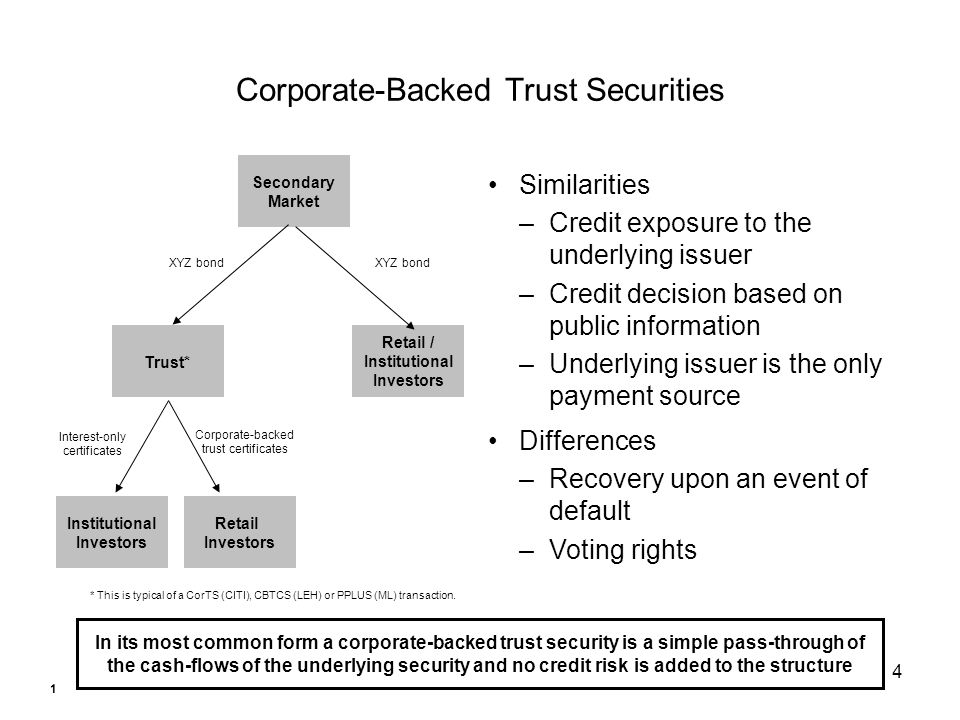 4 Corporate-Backed Trust Securities In its most common form a corporate-backed trust security is a simple pass-through of the cash-flows of the underlying security and no credit risk is added to the structure Trust* Retail Investors Retail / Institutional Investors Secondary Market XYZ bond Corporate-backed trust certificates XYZ bond Similarities –Credit exposure to the underlying issuer –Credit decision based on public information –Underlying issuer is the only payment source Differences –Recovery upon an event of default –Voting rights Institutional Investors Interest-only certificates * This is typical of a CorTS (CITI), CBTCS (LEH) or PPLUS (ML) transaction.