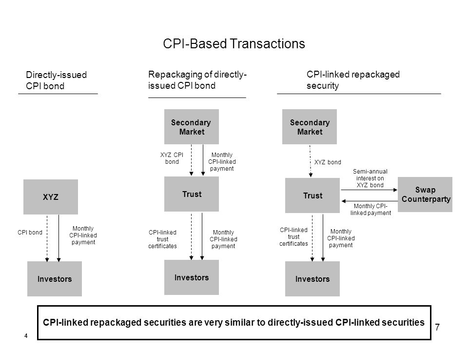 7 CPI-Based Transactions CPI-linked repackaged securities are very similar to directly-issued CPI-linked securities Investors XYZ Monthly CPI-linked payment CPI bond Directly-issued CPI bond Trust Investors Secondary Market XYZ CPI bond CPI-linked trust certificates Monthly CPI-linked payment Repackaging of directly- issued CPI bond Trust Investors Swap Counterparty Secondary Market XYZ bond Monthly CPI-linked payment Semi-annual interest on XYZ bond Monthly CPI- linked payment CPI-linked trust certificates CPI-linked repackaged security 4