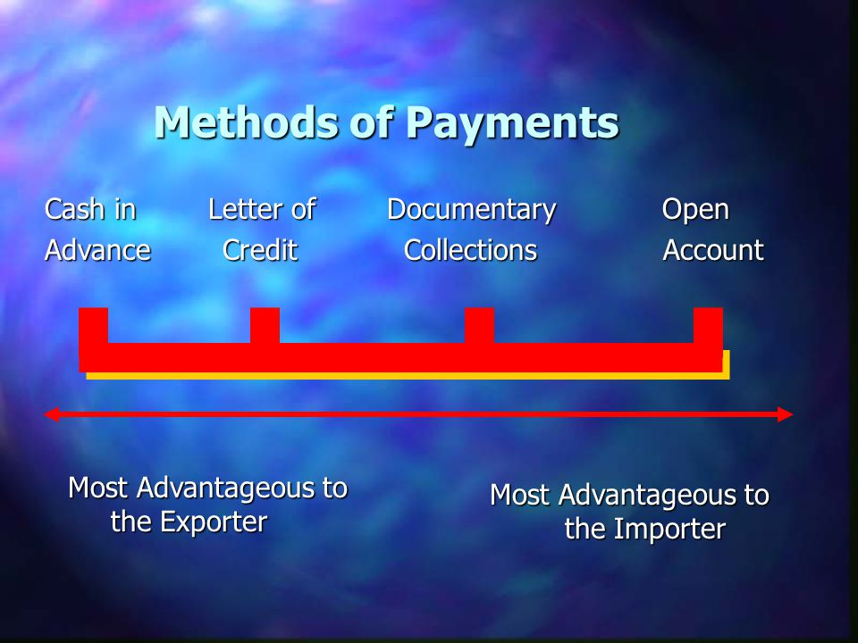 Methods of Payments Cash in Letter of Documentary Open Advance Credit Collections Account Most Advantageous to the Exporter Most Advantageous to the Importer
