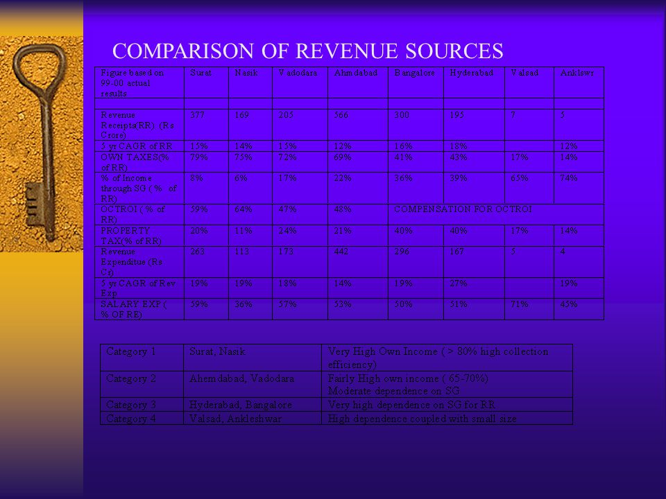 COMPARISON OF REVENUE SOURCES