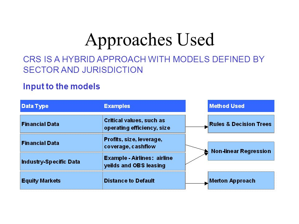 CRS IS A HYBRID APPROACH WITH MODELS DEFINED BY SECTOR AND JURISDICTION Approaches Used Input to the models