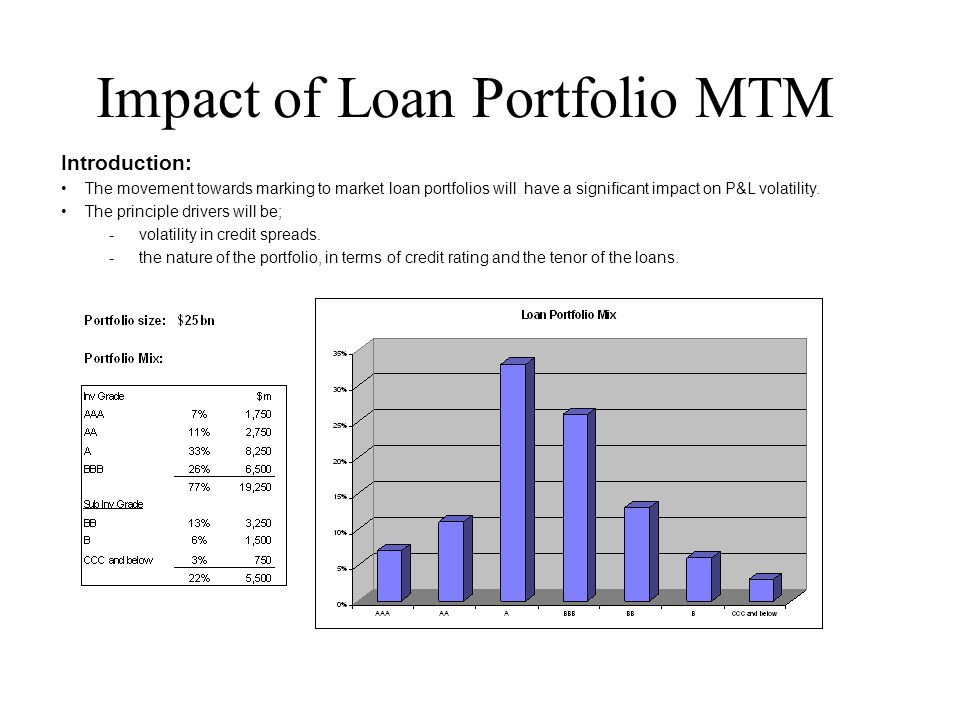 Impact of Loan Portfolio MTM Introduction: The movement towards marking to market loan portfolios will have a significant impact on P&L volatility. Th