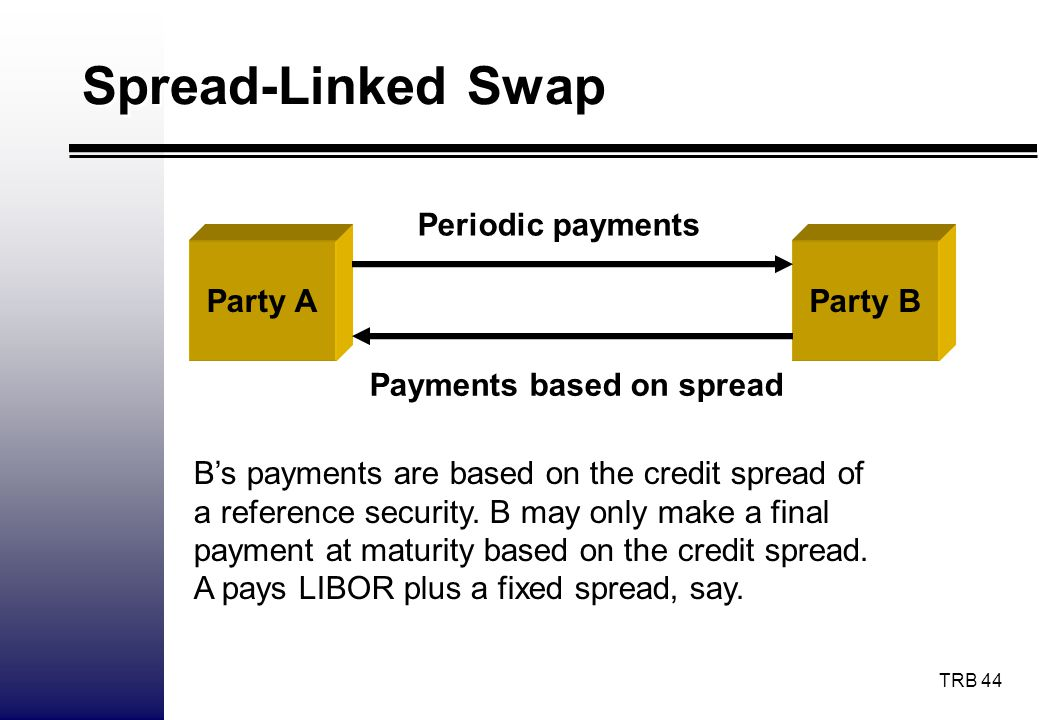 TRB 44 Spread-Linked Swap Party AParty B Periodic payments Payments based on spread Bs payments are based on the credit spread of a reference security