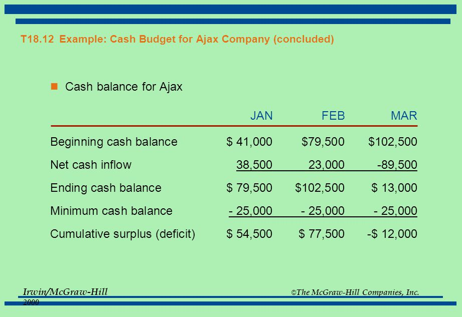 Irwin/McGraw-Hill © The McGraw-Hill Companies, Inc. 2000 T18.12 Example: Cash Budget for Ajax Company (concluded) Cash balance for Ajax JANFEBMAR Begi