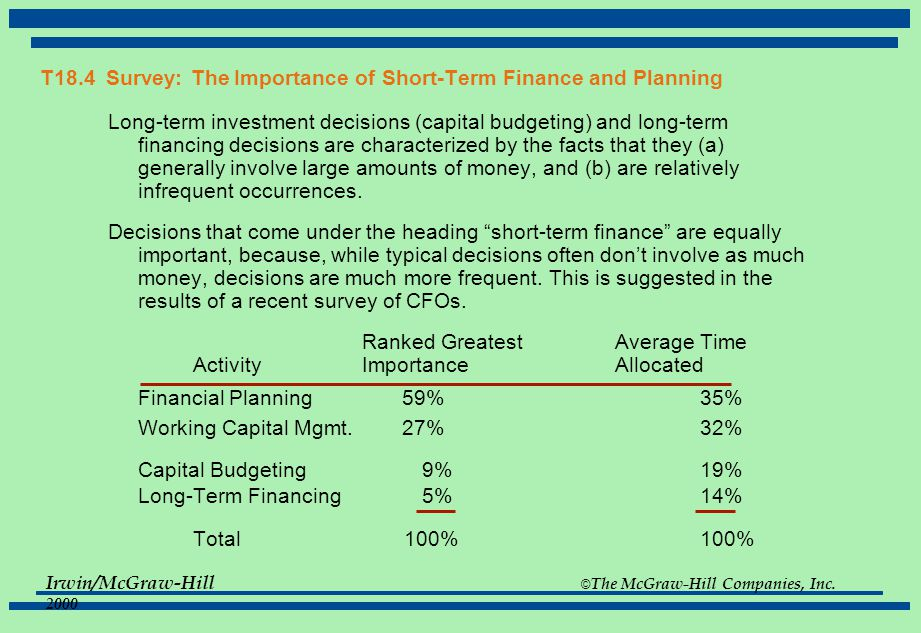 Irwin/McGraw-Hill © The McGraw-Hill Companies, Inc. 2000 T18.4 Survey: The Importance of Short-Term Finance and Planning Long-term investment decision