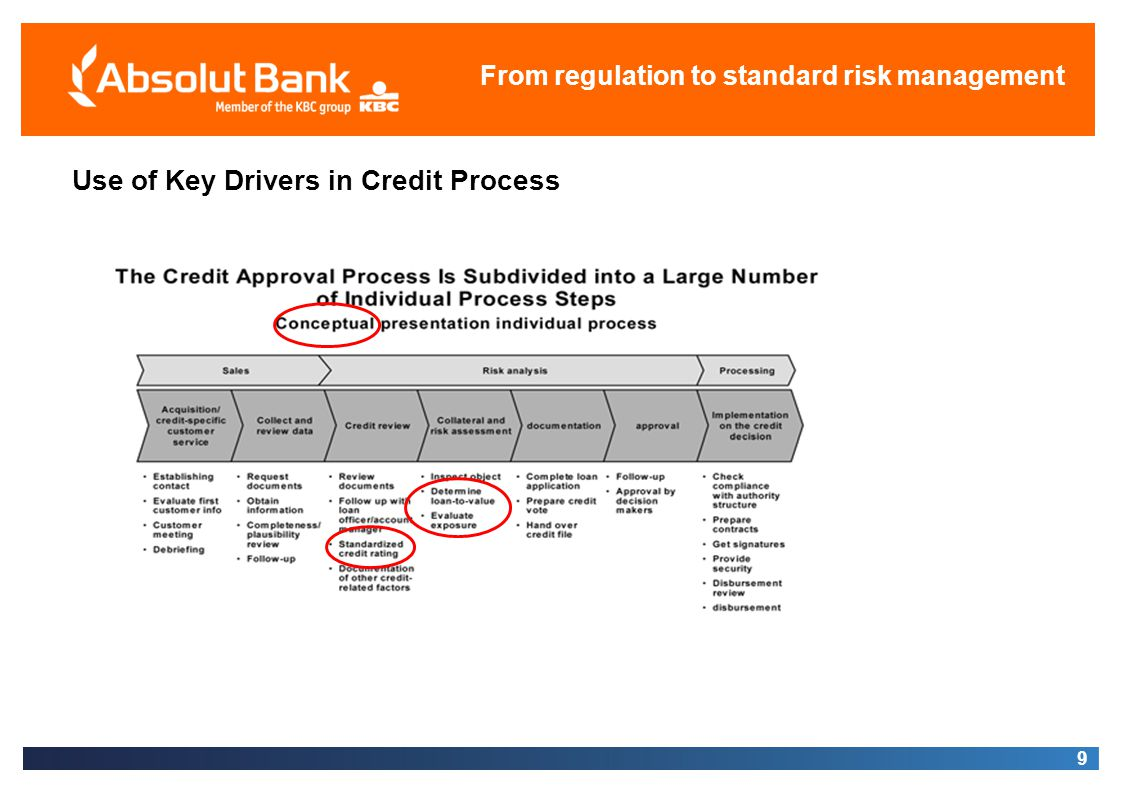 Use of Key Drivers in Credit Process From regulation to standard risk management 9