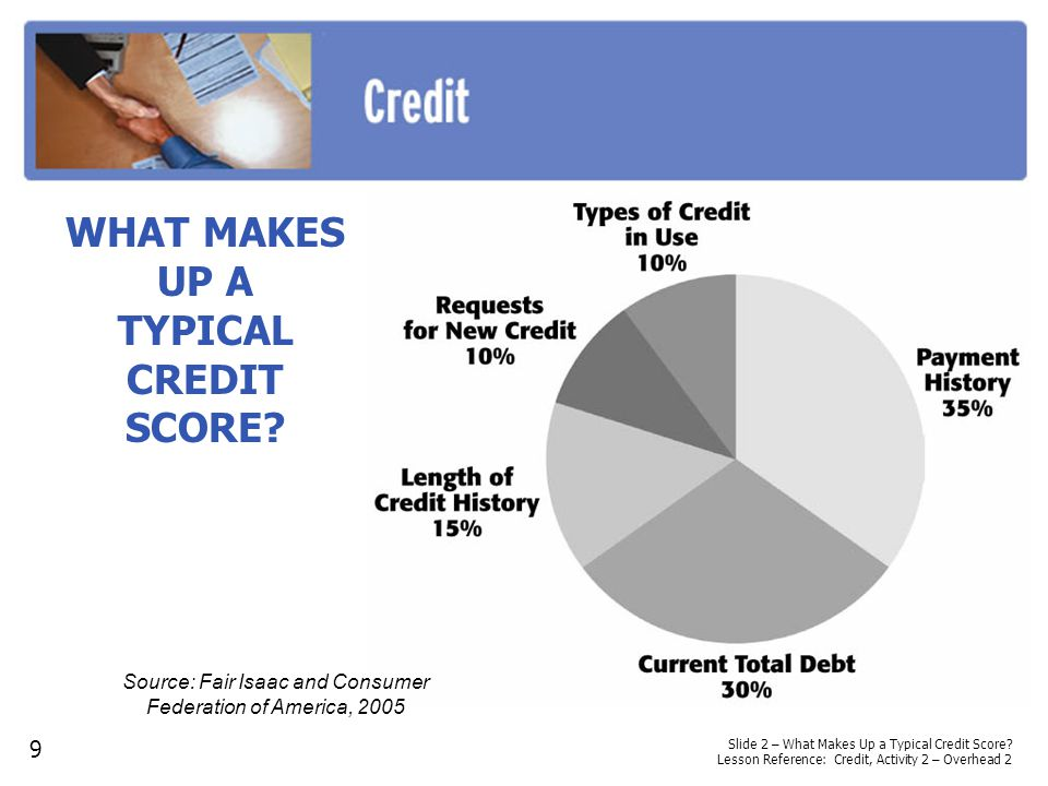 WHAT MAKES UP A TYPICAL CREDIT SCORE? Slide 2 – What Makes Up a Typical Credit Score? Lesson Reference: Credit, Activity 2 – Overhead 2 9 Source: Fair