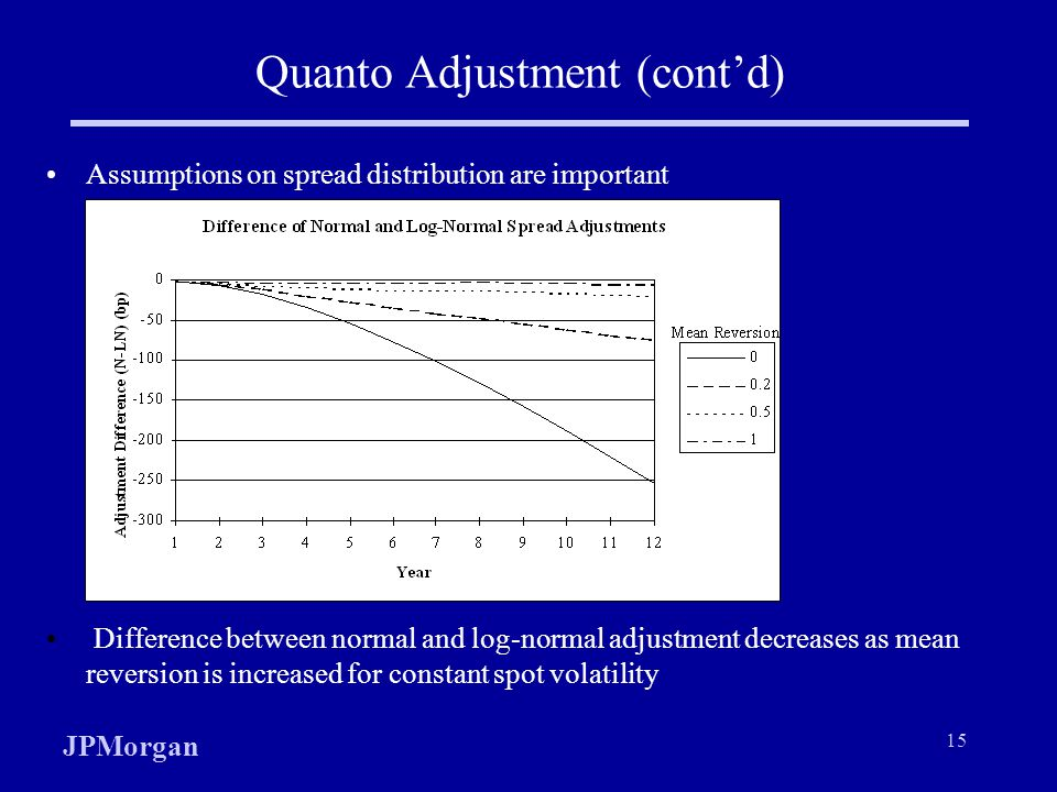 JPMorgan 15 Quanto Adjustment (contd) Assumptions on spread distribution are important Difference between normal and log-normal adjustment decreases as mean reversion is increased for constant spot volatility