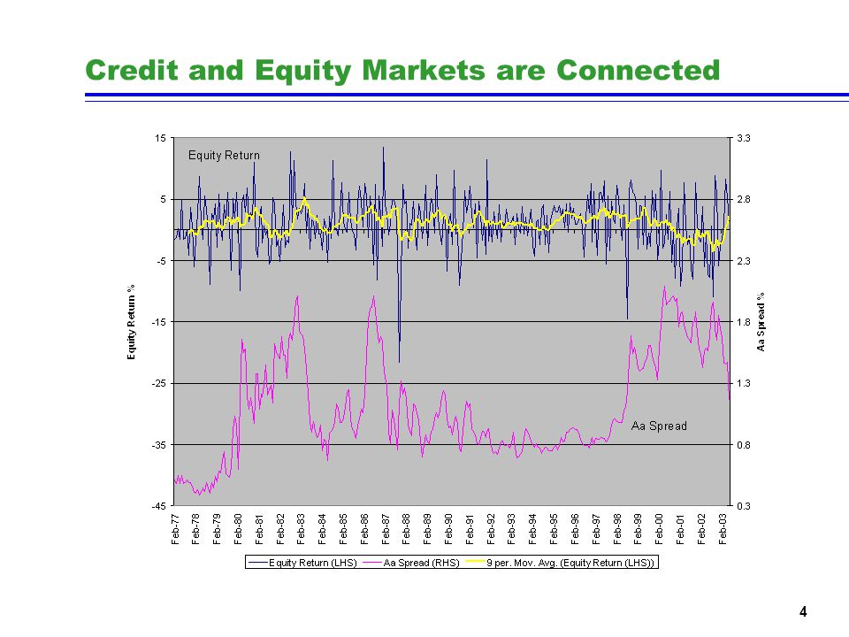 4 Credit and Equity Markets are Connected