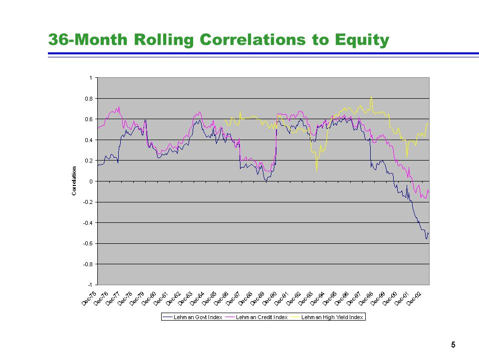 5 36-Month Rolling Correlations to Equity