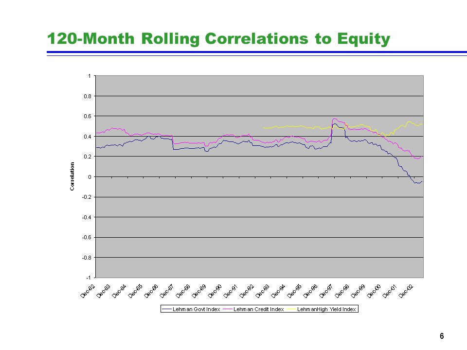6 120-Month Rolling Correlations to Equity