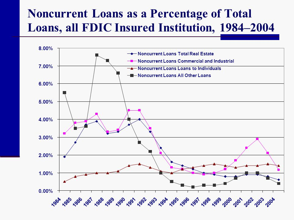 Noncurrent Loans as a Percentage of Total Loans, all FDIC Insured Institution, 1984–2004 0.00% 1.00% 2.00% 3.00% 4.00% 5.00% 6.00% 7.00% 8.00% 1984 19