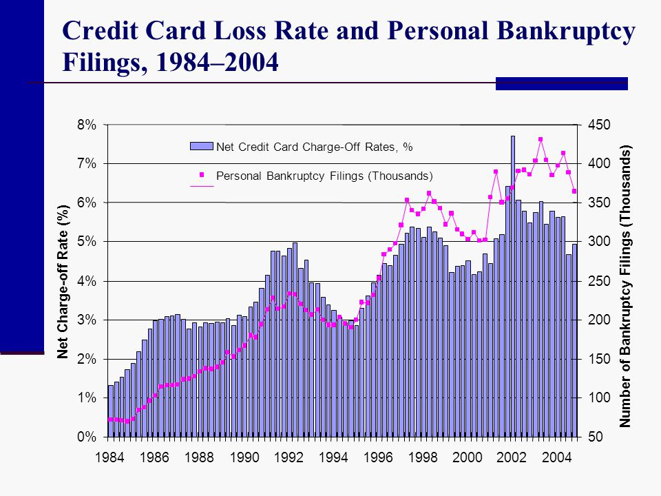Credit Card Loss Rate and Personal Bankruptcy Filings, 1984–2004 0% 1% 2% 3% 4% 5% 6% 7% 8% 19841986198819901992199419961998200020022004 Net Charge-of