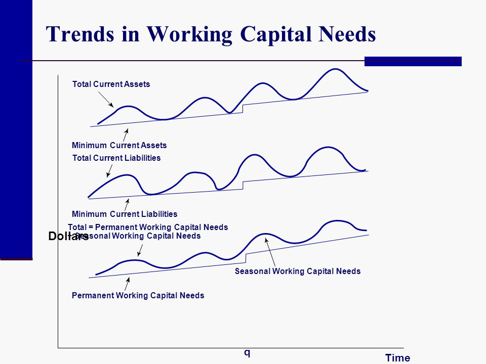 Trends in Working Capital Needs Total Current Assets Minimum Current Assets Total Current Liabilities Minimum Current Liabilities Total = Permanent Wo