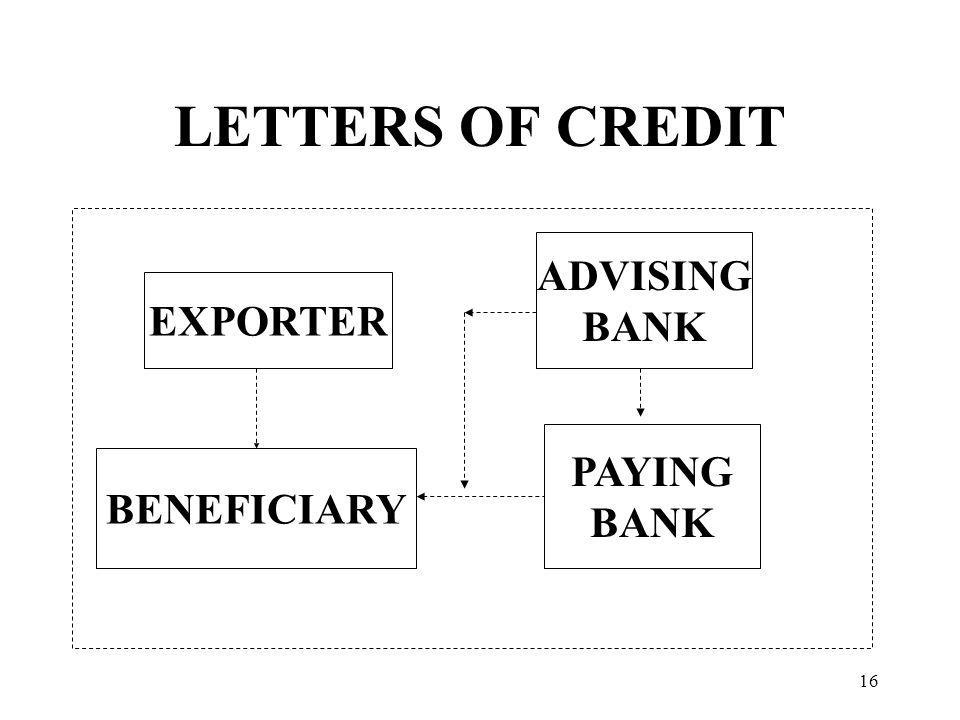 LETTERS OF CREDIT EXPORTER BENEFICIARY ADVISING BANK PAYING BANK 16