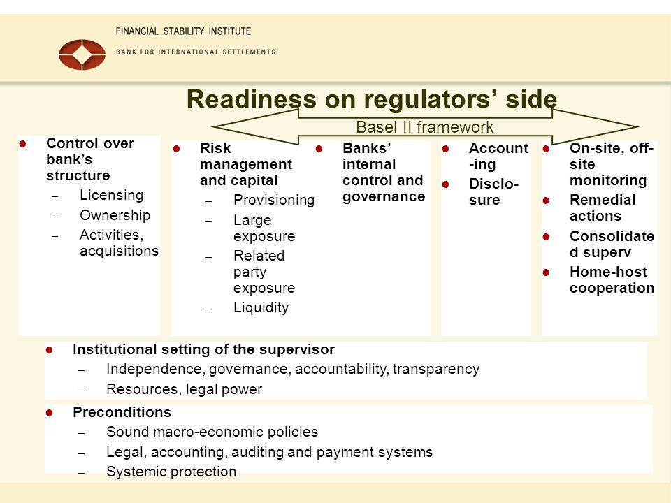 Readiness on regulators side Preconditions – Sound macro-economic policies – Legal, accounting, auditing and payment systems – Systemic protection Institutional setting of the supervisor – Independence, governance, accountability, transparency – Resources, legal power Control over banks structure – Licensing – Ownership – Activities, acquisitions Risk management and capital – Provisioning – Large exposure – Related party exposure – Liquidity Banks internal control and governance Account -ing Disclo- sure On-site, off- site monitoring Remedial actions Consolidate d superv Home-host cooperation Basel II framework