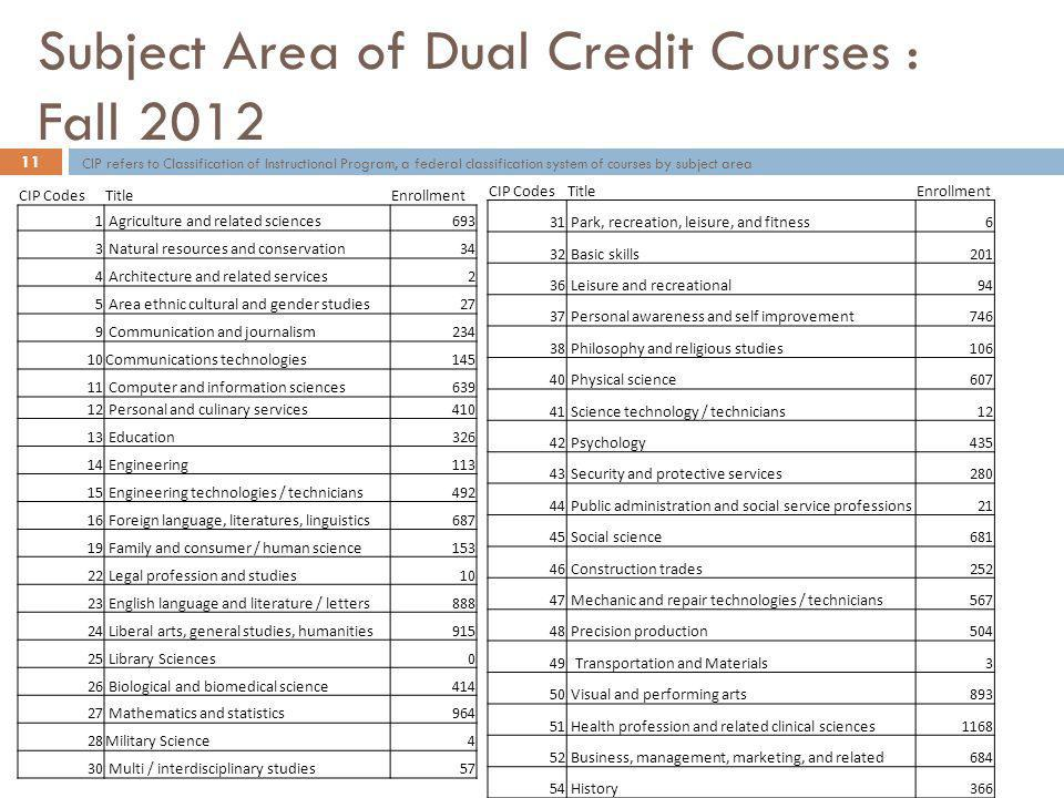 Subject Area of Dual Credit Courses : Fall 2012 CIP CodesTitleEnrollment 1 Agriculture and related sciences693 3 Natural resources and conservation34 4 Architecture and related services2 5 Area ethnic cultural and gender studies27 9 Communication and journalism234 10Communications technologies Computer and information sciences Personal and culinary services Education Engineering Engineering technologies / technicians Foreign language, literatures, linguistics Family and consumer / human science Legal profession and studies10 23 English language and literature / letters Liberal arts, general studies, humanities Library Sciences0 26 Biological and biomedical science Mathematics and statistics964 28Military Science4 30 Multi / interdisciplinary studies57 CIP CodesTitleEnrollment 31 Park, recreation, leisure, and fitness6 32 Basic skills Leisure and recreational94 37 Personal awareness and self improvement Philosophy and religious studies Physical science Science technology / technicians12 42 Psychology Security and protective services Public administration and social service professions21 45 Social science Construction trades Mechanic and repair technologies / technicians Precision production Transportation and Materials3 50 Visual and performing arts Health profession and related clinical sciences Business, management, marketing, and related History CIP refers to Classification of Instructional Program, a federal classification system of courses by subject area