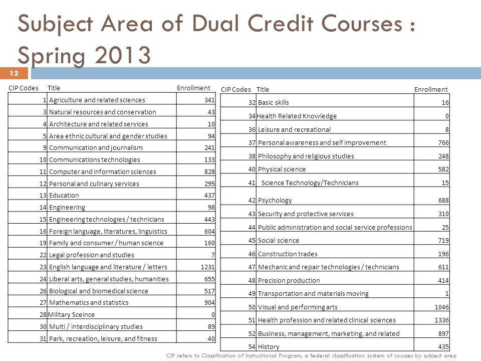 Subject Area of Dual Credit Courses : Spring 2013 CIP CodesTitleEnrollment 1 Agriculture and related sciences341 3 Natural resources and conservation43 4 Architecture and related services10 5 Area ethnic cultural and gender studies94 9 Communication and journalism Communications technologies Computer and information sciences Personal and culinary services Education Engineering98 15 Engineering technologies / technicians Foreign language, literatures, linguistics Family and consumer / human science Legal profession and studies7 23 English language and literature / letters Liberal arts, general studies, humanities Biological and biomedical science Mathematics and statistics904 28Military Sceince0 30 Multi / interdisciplinary studies89 31 Park, recreation, leisure, and fitness40 CIP CodesTitleEnrollment 32 Basic skills16 34Health Related Knowledge0 36 Leisure and recreational8 37 Personal awareness and self improvement Philosophy and religious studies Physical science Science Technology/Technicians15 42 Psychology Security and protective services Public administration and social service professions25 45 Social science Construction trades Mechanic and repair technologies / technicians Precision production Transportation and materials moving1 50 Visual and performing arts Health profession and related clinical sciences Business, management, marketing, and related History CIP refers to Classification of Instructional Program, a federal classification system of courses by subject area