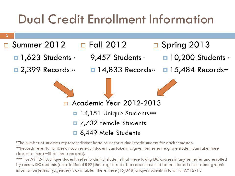 Dual Credit Enrollment Information Fall ,457 Students * 14,833 Records ** Spring ,200 Students * 15,484 Records ** Academic Year ,151 Unique Students *** 7,702 Female Students 6,449 Male Students 3 *The number of students represent distinct head count for a dual credit student for each semester.