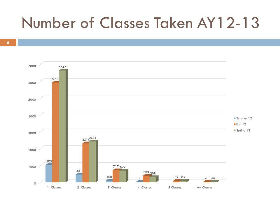 Number of Classes Taken AY12-13 6