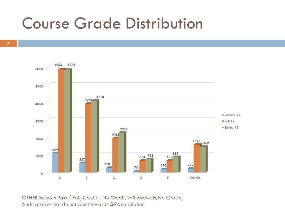 Course Grade Distribution OTHER includes Pass / Fail, Credit / No Credit, Withdrawals, No Grade, Audit grades that do not count towards GPA calculation 7