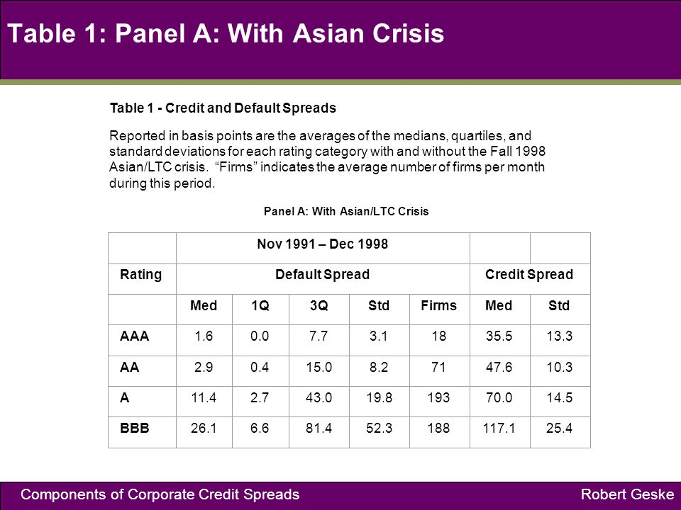Components of Corporate Credit Spreads Robert Geske Table 1: Panel A: With Asian Crisis Table 1 - Credit and Default Spreads Reported in basis points are the averages of the medians, quartiles, and standard deviations for each rating category with and without the Fall 1998 Asian/LTC crisis.