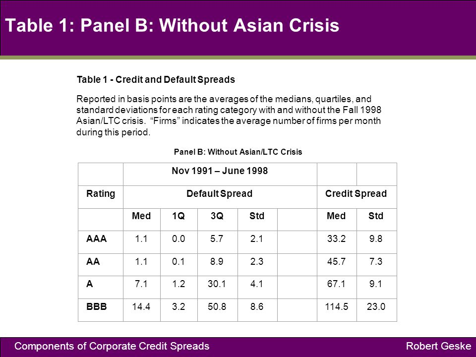 Components of Corporate Credit Spreads Robert Geske Table 1: Panel B: Without Asian Crisis Table 1 - Credit and Default Spreads Reported in basis points are the averages of the medians, quartiles, and standard deviations for each rating category with and without the Fall 1998 Asian/LTC crisis.