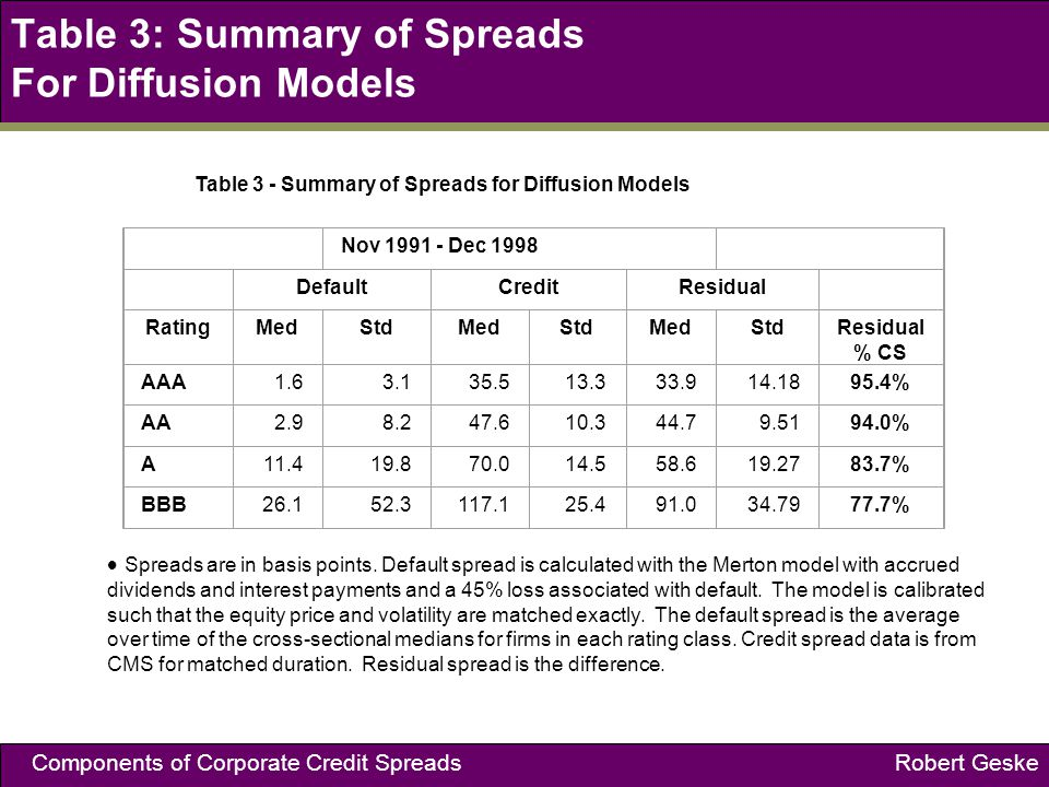 Components of Corporate Credit Spreads Robert Geske Table 3: Summary of Spreads For Diffusion Models Table 3 - Summary of Spreads for Diffusion Models Nov 1991 - Dec 1998 DefaultCreditResidual RatingMedStdMedStdMedStdResidual % CS AAA1.63.135.513.333.914.1895.4% AA2.98.247.610.344.79.5194.0% A11.419.870.014.558.619.2783.7% BBB26.152.3117.125.491.034.7977.7% Spreads are in basis points.