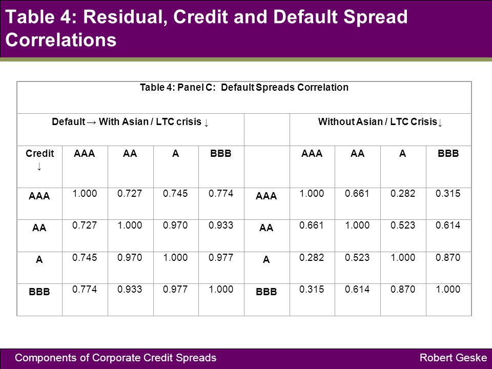 Components of Corporate Credit Spreads Robert Geske Table 4: Residual, Credit and Default Spread Correlations Table 4: Panel C: Default Spreads Correlation Default With Asian / LTC crisis Without Asian / LTC Crisis Credit AAAAAABBB AAAAAABBB AAA 1.0000.7270.7450.774 AAA 1.0000.6610.2820.315 AA 0.7271.0000.9700.933 AA 0.6611.0000.5230.614 A 0.7450.9701.0000.977 A 0.2820.5231.0000.870 BBB 0.7740.9330.9771.000 BBB 0.3150.6140.8701.000