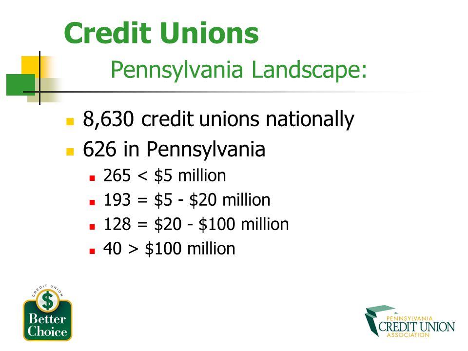 Credit Unions Pennsylvania Landscape: 8,630 credit unions nationally 626 in Pennsylvania 265 < $5 million 193 = $5 - $20 million 128 = $20 - $100 million 40 > $100 million
