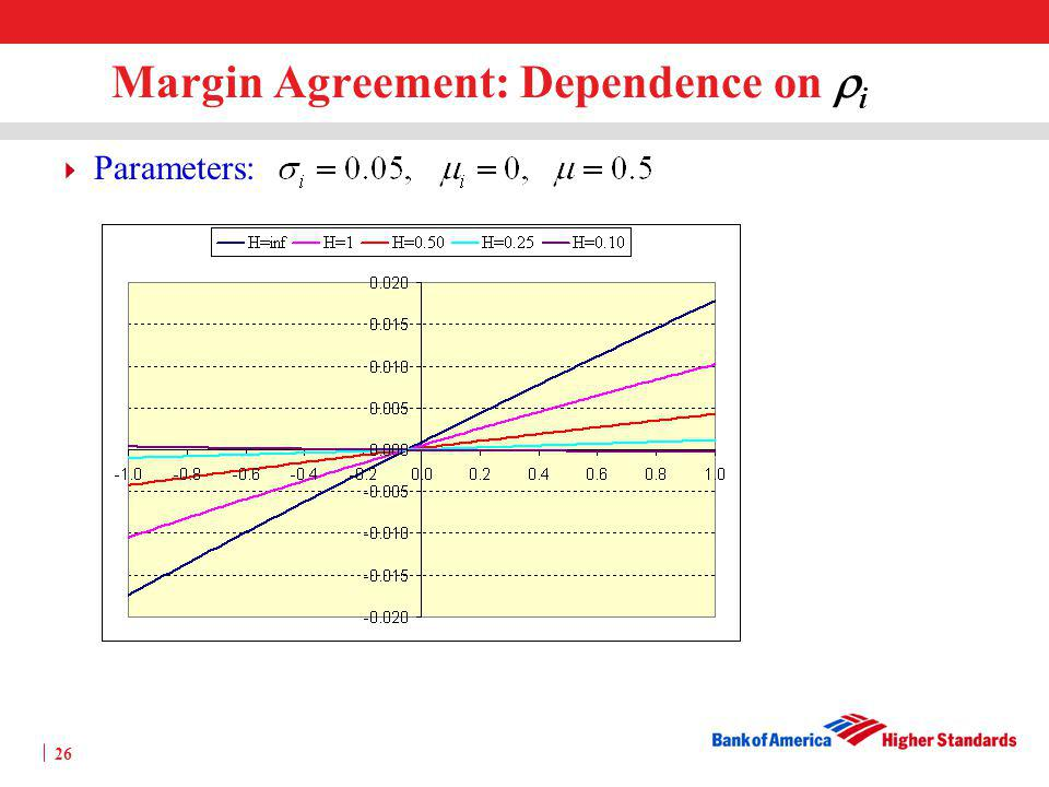 25 Margin Agreement: Dependence on i Parameters: