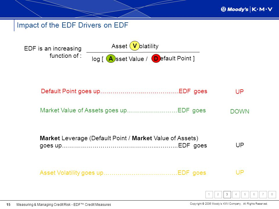 Measuring & Managing Credit Risk - EDF Credit Measures Copyright © 2006 Moodys KMV Company. All Rights Reserved. 15 Impact of the EDF Drivers on EDF D