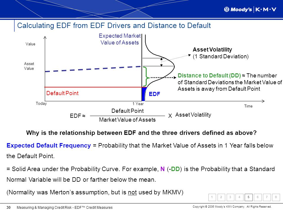 Measuring & Managing Credit Risk - EDF Credit Measures Copyright © 2006 Moodys KMV Company. All Rights Reserved. 30 Calculating EDF from EDF Drivers a