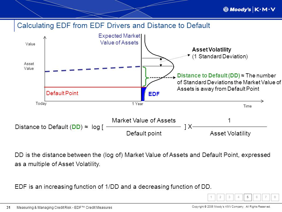 Measuring & Managing Credit Risk - EDF Credit Measures Copyright © 2006 Moodys KMV Company. All Rights Reserved. 31 Calculating EDF from EDF Drivers a