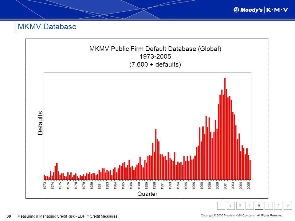 Measuring & Managing Credit Risk - EDF Credit Measures Copyright © 2006 Moodys KMV Company. All Rights Reserved. 39 MKMV Database MKMV Public Firm Def